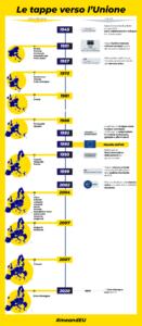 meandEU - Tappa 1 Le tappe verso l'Unione Europea